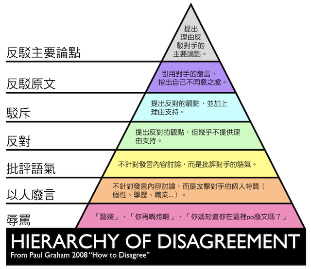 2000px-Grahams_Hierarchy_of_Disagreement b